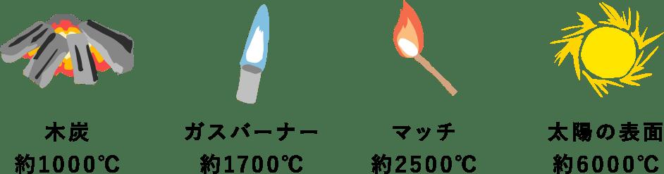 木炭 約1000℃・ガスバーナー 約1700℃・マッチ 約2500℃・太陽の表面 約6000℃